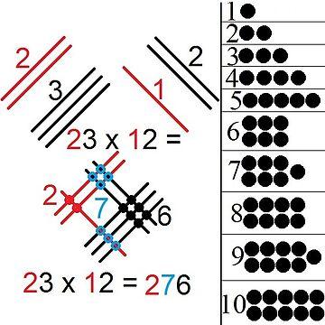Mathematical multiplication 3, #Mathematical, #Multiplication, #MathematicalMultiplication by znamenski