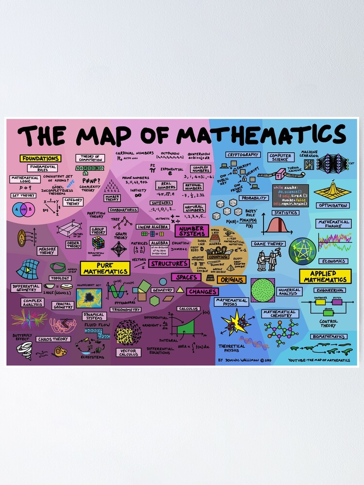 Alternate view of The Map of Mathematics Poster