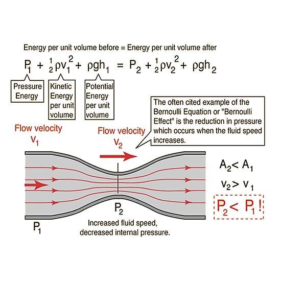 "Air Flow Force Equation: ""#BernoulliEquation #Physics #Hydrodynamics #statement"