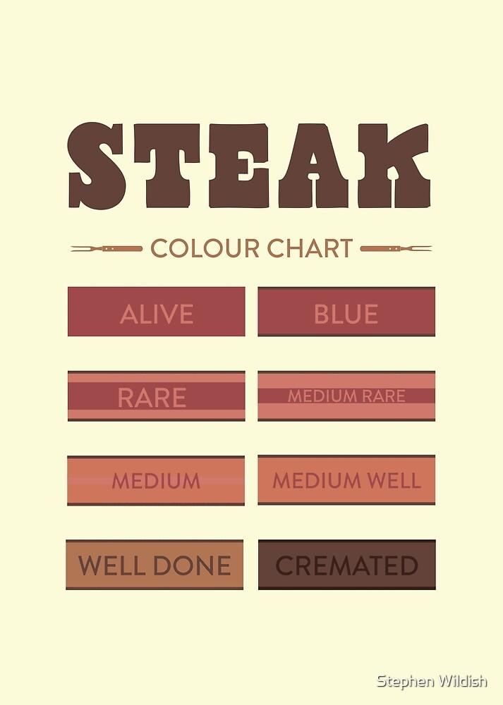 Steak Colour Chart by Stephen Wildish