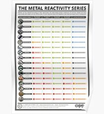 Die Metal Reactivity Serie Poster