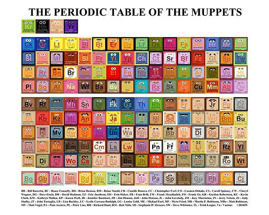 Periodic Table of the Muppets by Mike Boon