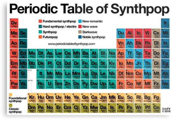 Periodic Table Of Synthpop Light Background Metal Prints By