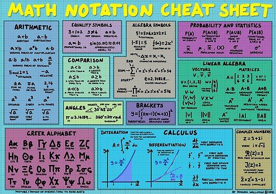 Mathematische Notation Spickzettel von DominicWalliman
