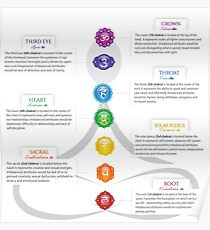 Seven Chakra Chart Illustration Poster