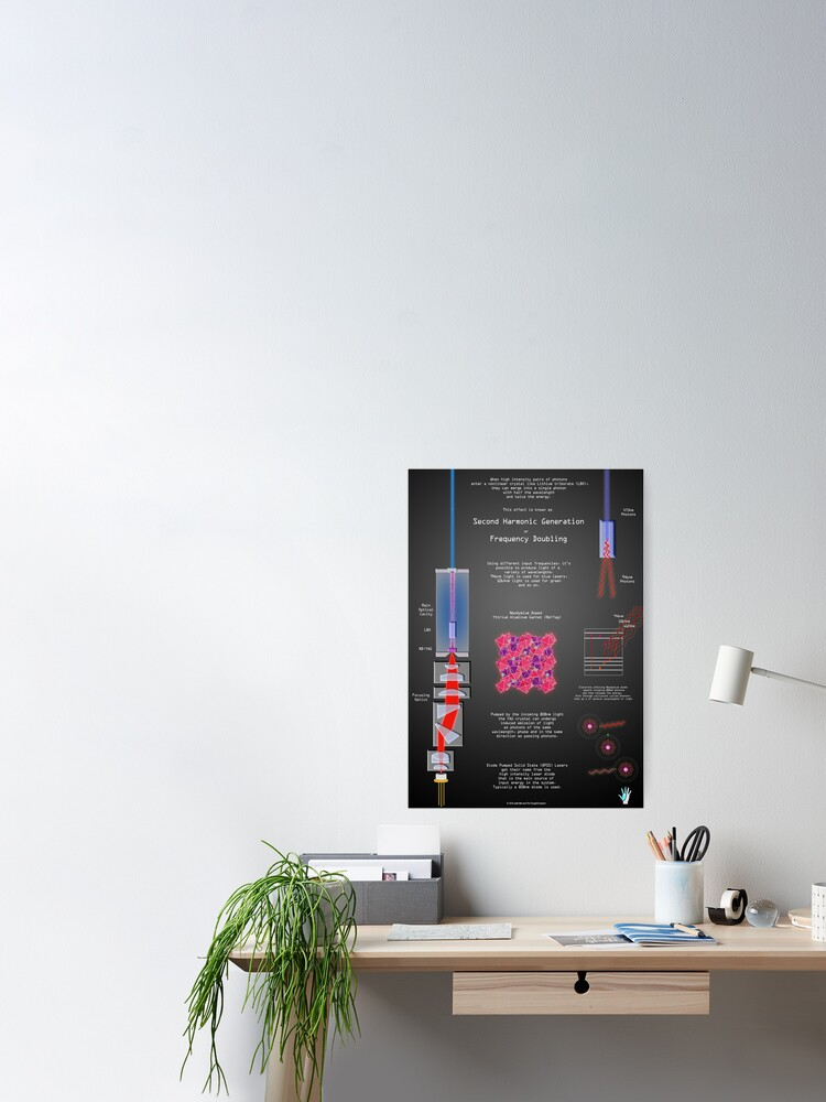Alternate view of Second Harmonic Generation and Laser Physics Poster