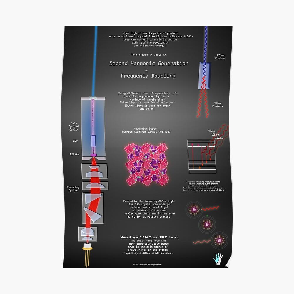 Zweite Harmonische Generation und Laserphysik Poster