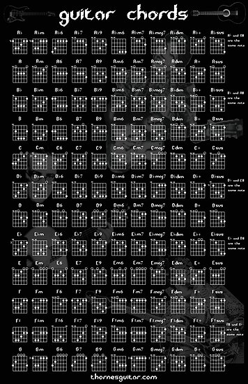 Guitar Chord Chart by Thornepalmer