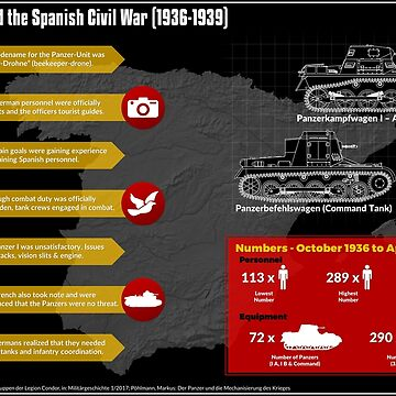 Panzers and the Spanish Civil War (1936-1939) by mhvis
