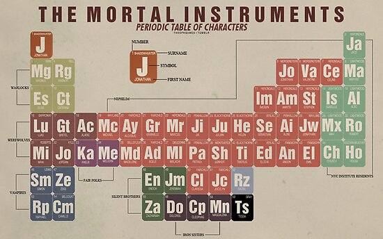 the mortal instruments periodic table of character