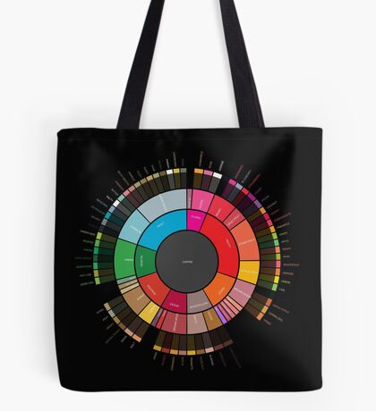 "Coffee ""Flavor.Wheel"" by Jared S Tarbell - Adapted for Redbubble Rupert Russell Tote Bag"