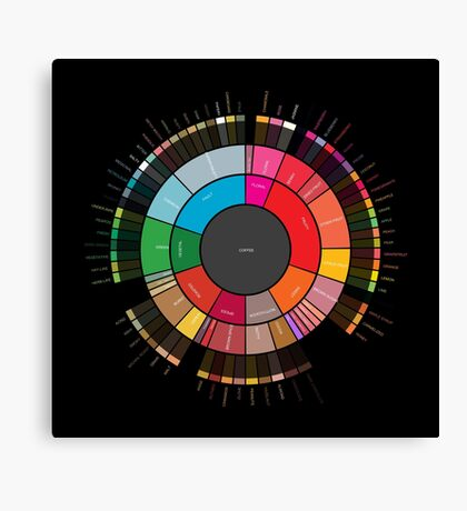 """Coffee """"Flavor.Wheel"""" by Jared S Tarbell - Adapted for Redbubble Rupert Russell Canvas Print"""