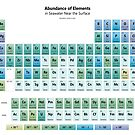 Seawater Element Abundance Periodic Table by sciencenotes