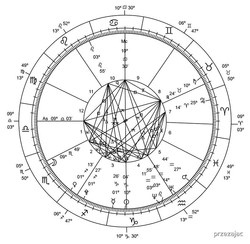 New Millennium Astrological Chart By Przezajac