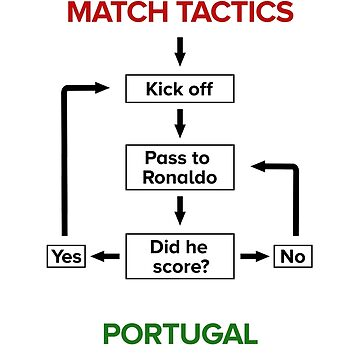 Funny World Cup Portugal Tactics by rott515