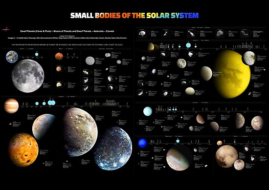 Small bodies of the Solar System — map ⛔ HQ quality\
