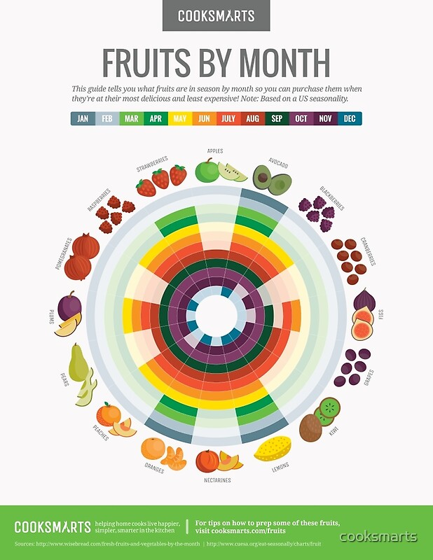 Quot Cook Smarts Fruits By The Month Guide Us Quot By