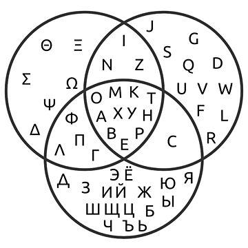 Venn diagram, Greek, Latin and Cyrillic alphabets by TOMSREDBUBBLE