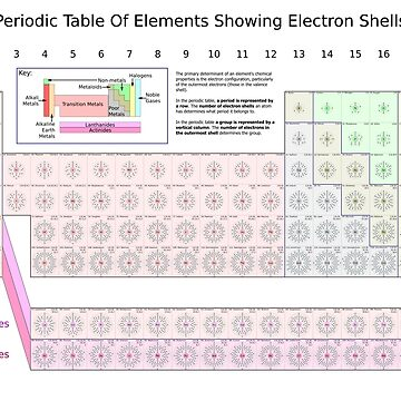 Periodic table by romeobravado