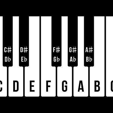 Musical Keyboard, C Major Scale (Piano / Music / 1C) by MrFaulbaum