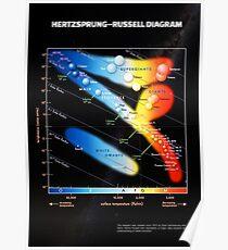 Hertzsprung–Russell diagram ⛔ HQ quality Poster