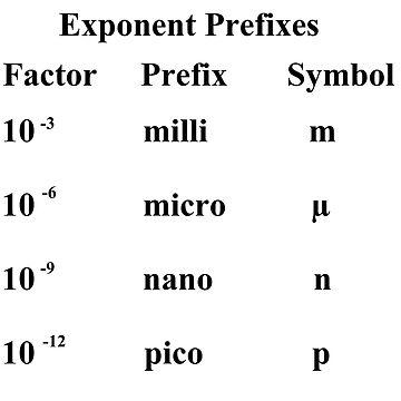 #Exponent #Prefixes #Factor #Prefix #Symbol #milli #m #micro #µ #nano #n #pico #p #Physics #GeneralPhysics #Unitofmeasurement #physicalquantity #MetricSystem #metr #second  by znamenski