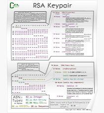 RSA Keypair Poster