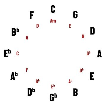 circle of fifths by mildstorm