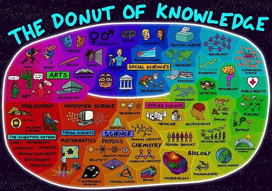 Der Donut des Wissens von DominicWalliman