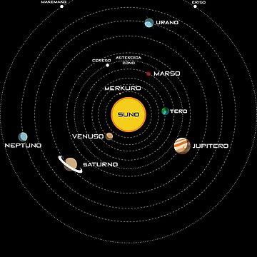 La Sunsistemo - The Solar System in Esperanto by jonizaak