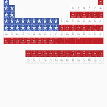 Patriotic Periodic by reeceward