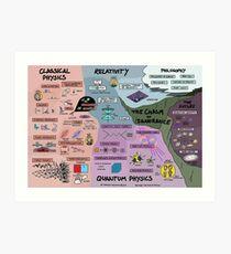 Die Karte der Physik - Kunstdruck