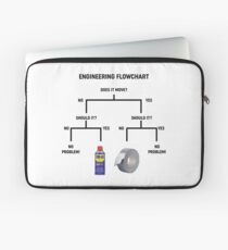Engineering Flowchart Design  Laptop Sleeve