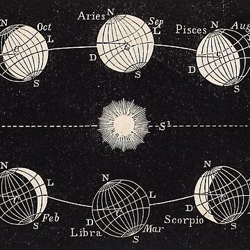 THE SEASONS, THE EARTH VIEWED ASTRONOMICALLY, in the suns daily declination. 1855 by TOMSREDBUBBLE