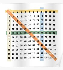 times table (multiplication) on white background Poster