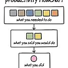 productivity flowchart by WrongHands