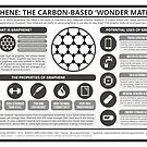 Graphene: The Carbon-Based 'Wonder Material' by Compound Interest