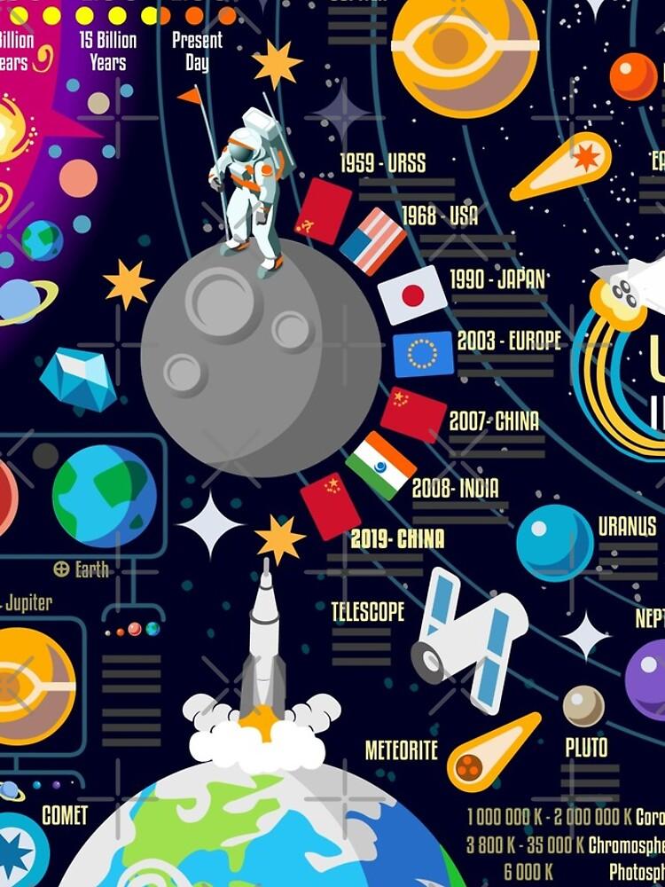 Weltraumuniversum Infographics Big Bang von aurielaki