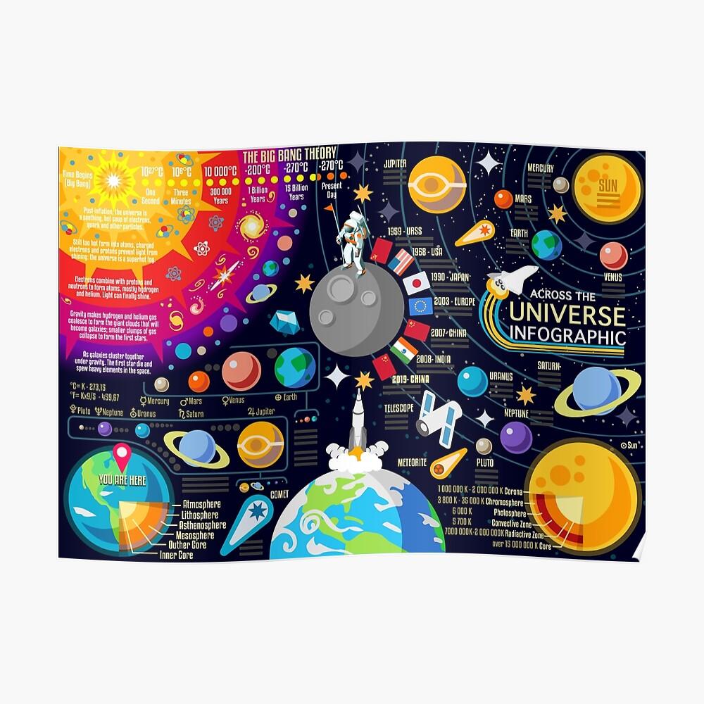Weltraumuniversum Infographics Big Bang Poster