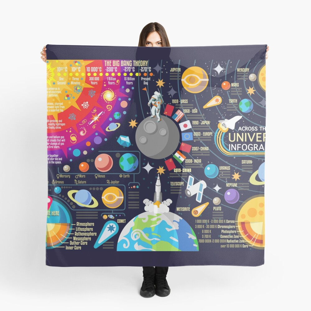 Weltraumuniversum Infographics Big Bang Tuch