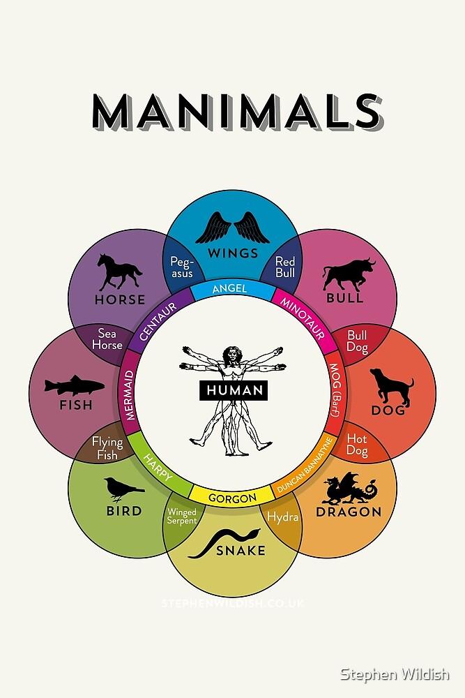 Manimals by Stephen Wildish