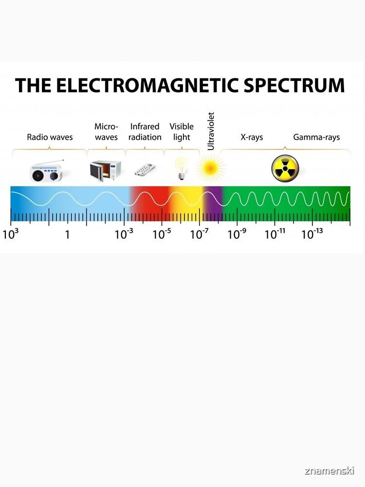 The Electromagnetic Spectrum - Physics, Electromagnetism by znamenski