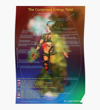 Congested Aura  Poster