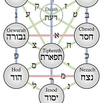 Kabbalistic Tree of Life (Sephiroth)  by znamenski