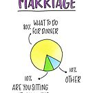Funny Anniversary Card For Couple. Funny Wedding Card. Funny Engagement Card. Marriage: 80% What To Do For Dinner by itslilpeanut