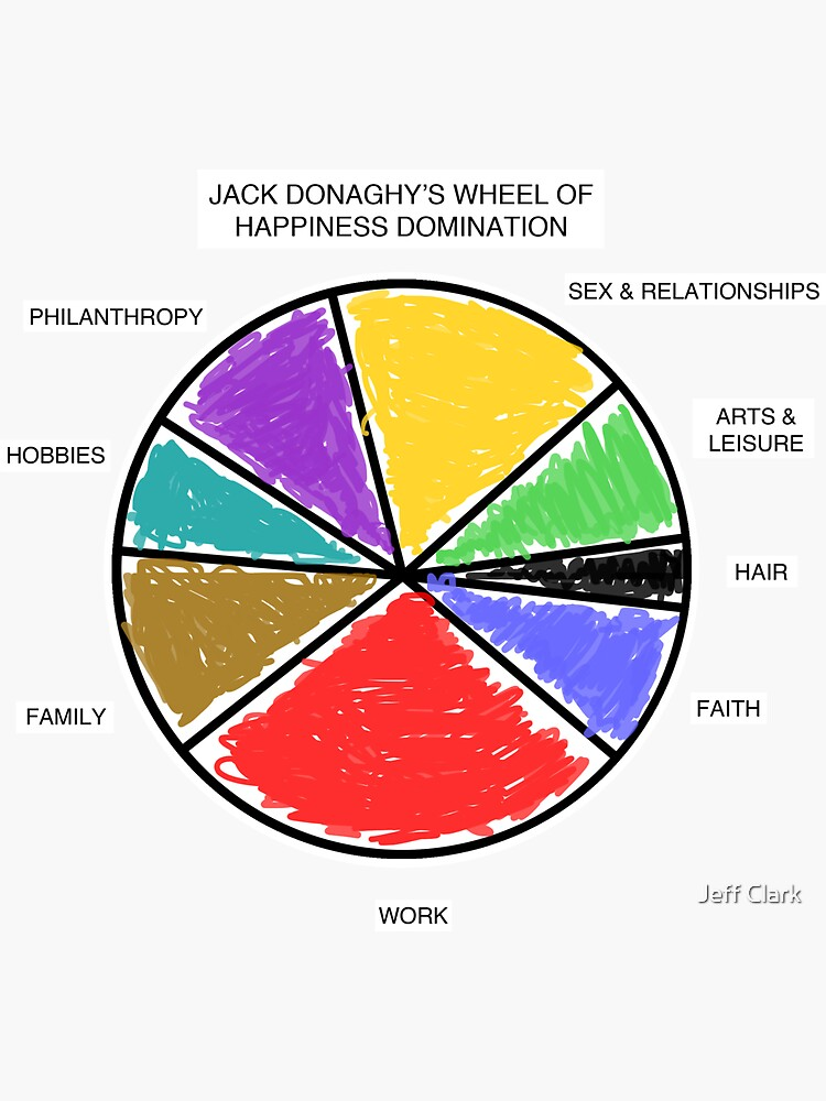 Wheel of Happiness Domination by JeffClark