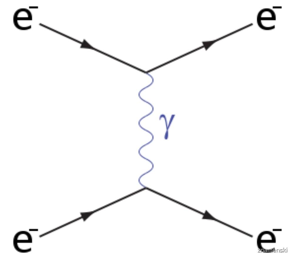 #Feynman #Diagram #FeynmanDiagram #Physics by znamenski