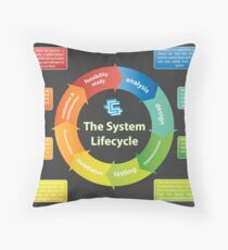 Systems Development Lifecycle Throw Pillow