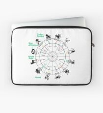 #Houses-#Signs-Rulers, #Birth Chart, #Astrology Laptop Sleeve