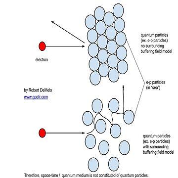 #Standard #Model Of #Elementary #Particles by znamenski